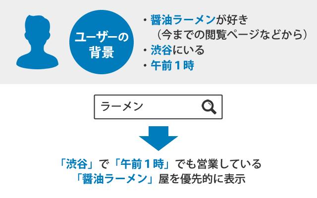 ユーザーの検索背景