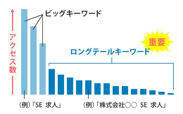 ロングテールのグラフ