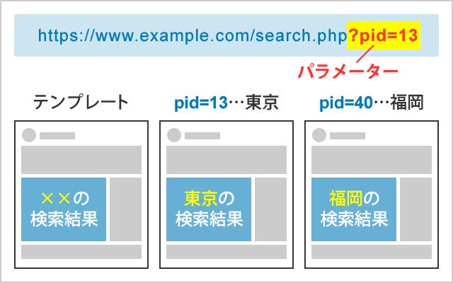パラメータによる表示の切り替え例