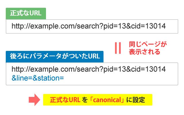 動的URLのcanonicalの設定