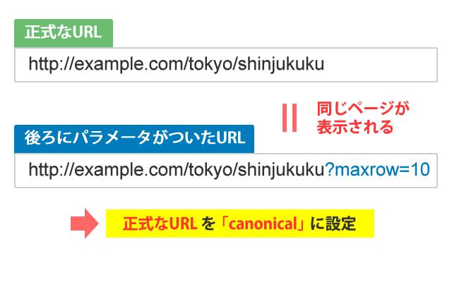 静的URLのcanonicalの設定