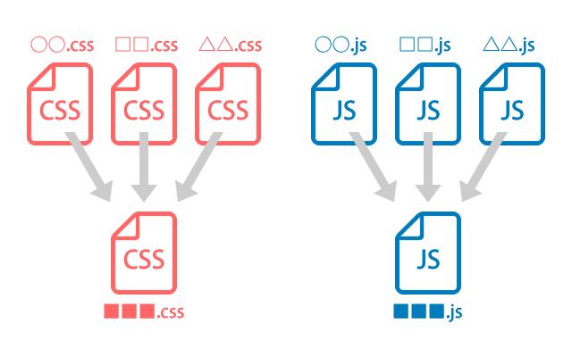 CSSやJavaScriptは一つにまとめる