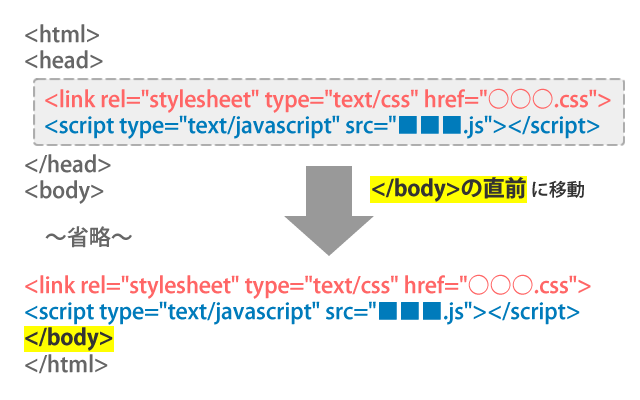 CSSやJavaScriptの読み込みは</body>の直前