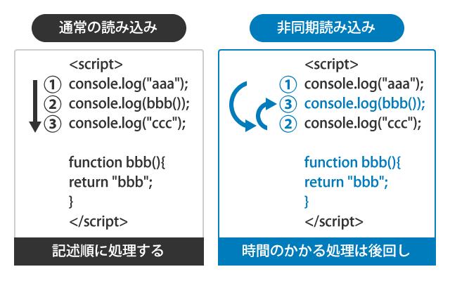 JSの非同期処理のイメージ
